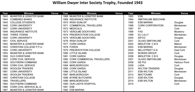 William Dwyer Winners